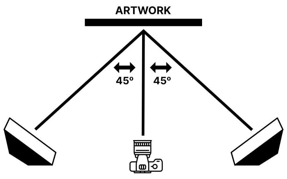 Photographing Artwork